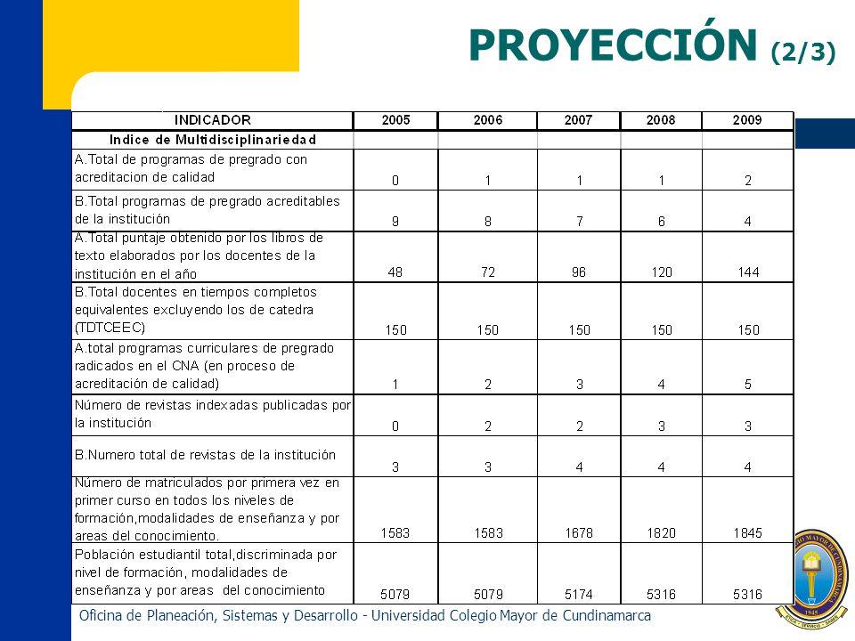 PROYECCIÓN (2/3) Oficina de Planeación, Sistemas y Desarrollo - Universidad Colegio Mayor de Cundinamarca.