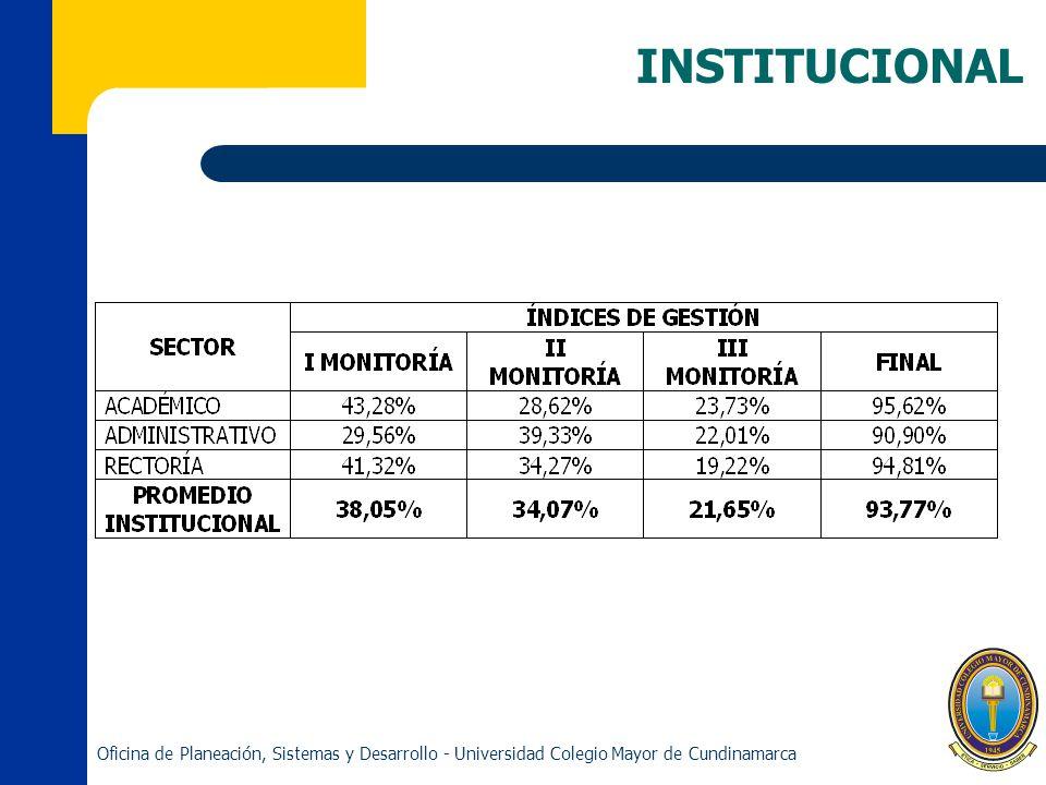 INSTITUCIONAL Oficina de Planeación, Sistemas y Desarrollo - Universidad Colegio Mayor de Cundinamarca.