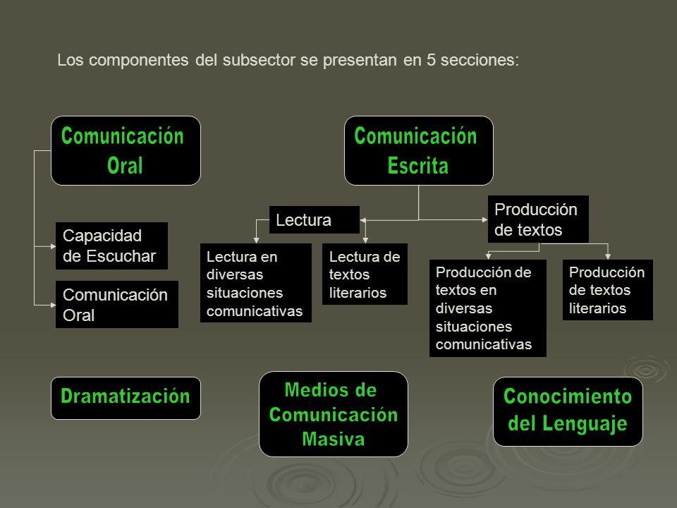 Comunicación Oral Escrita Dramatización Medios de Masiva Conocimiento