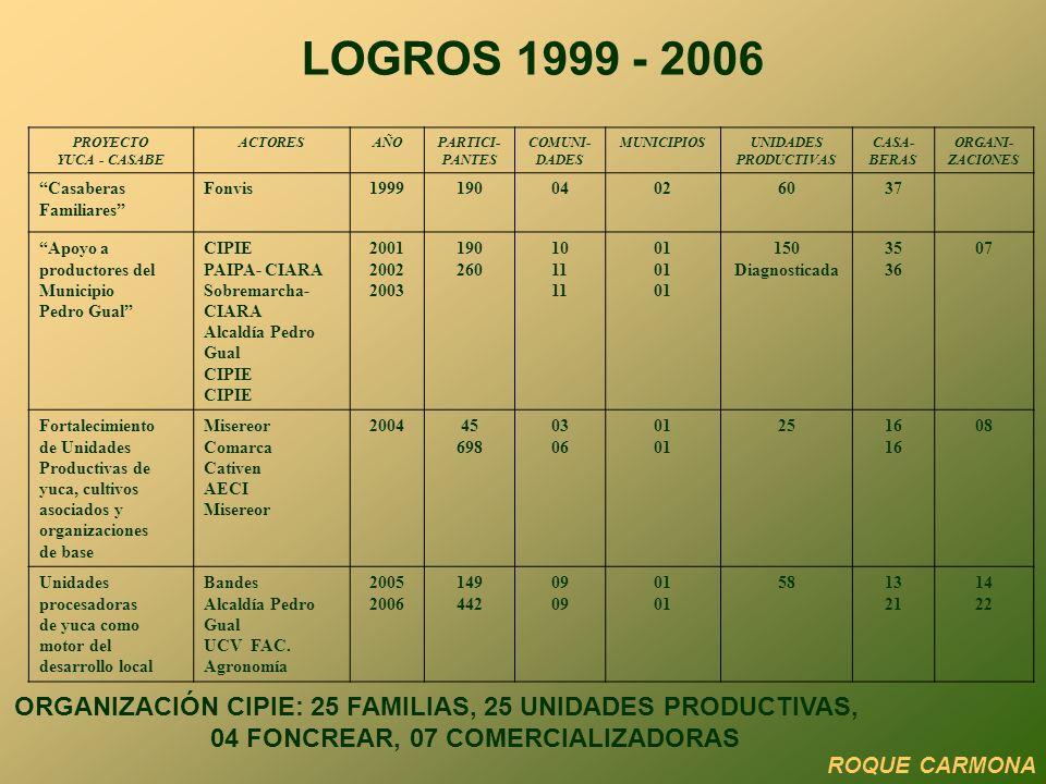LOGROS 1999 - 2006 PROYECTO. YUCA - CASABE. ACTORES. AÑO. PARTICI- PANTES. COMUNI- DADES. MUNICIPIOS.