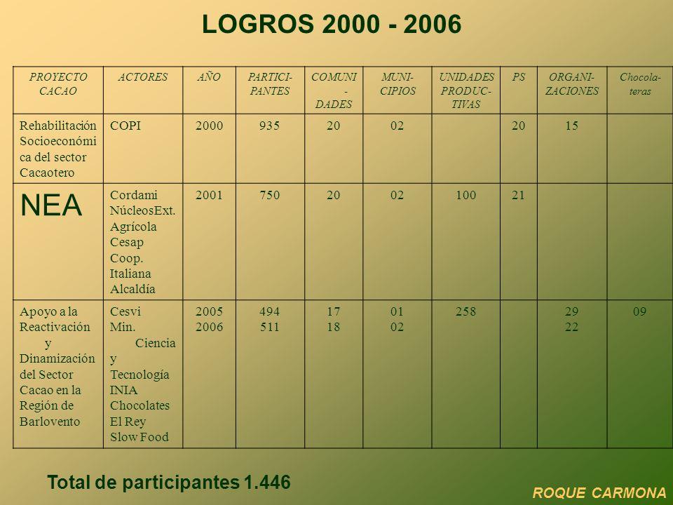 NEA LOGROS 2000 - 2006 Total de participantes 1.446 ROQUE CARMONA