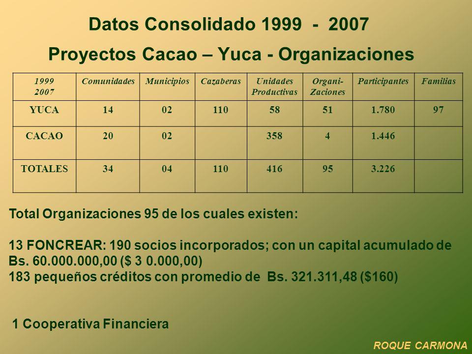 Datos Consolidado 1999 - 2007 Proyectos Cacao – Yuca - Organizaciones