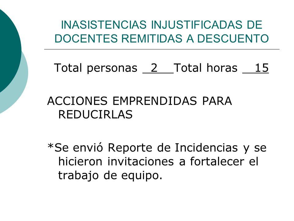 INASISTENCIAS INJUSTIFICADAS DE DOCENTES REMITIDAS A DESCUENTO