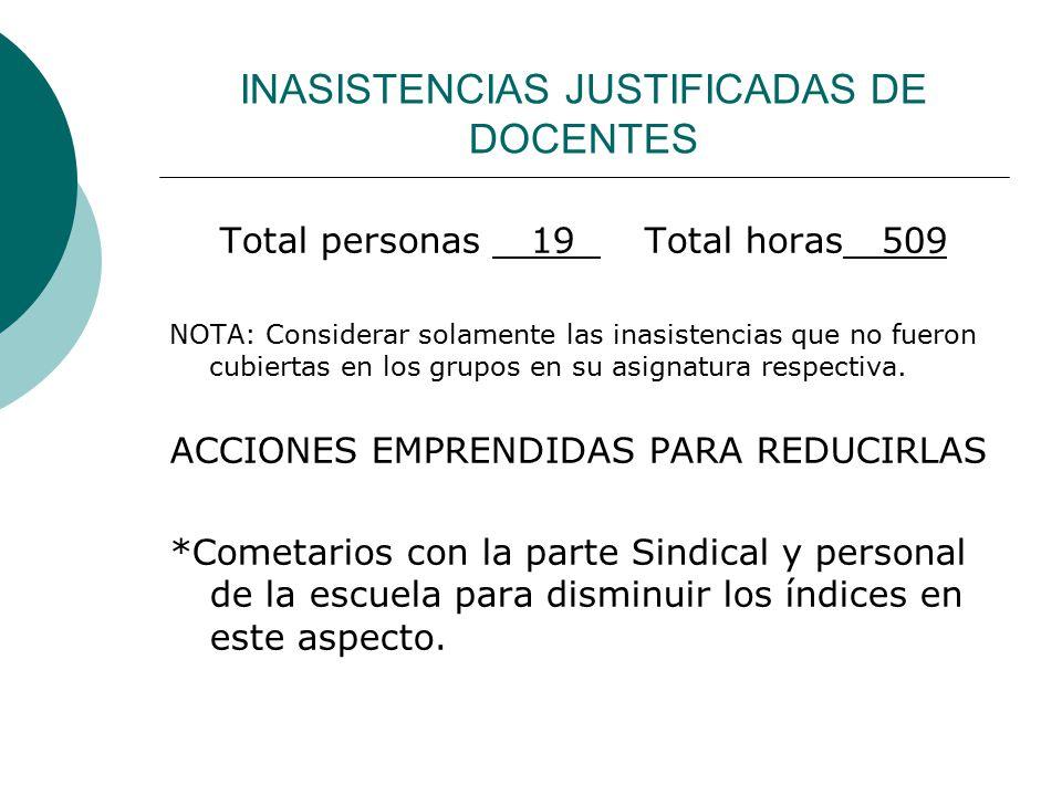 INASISTENCIAS JUSTIFICADAS DE DOCENTES