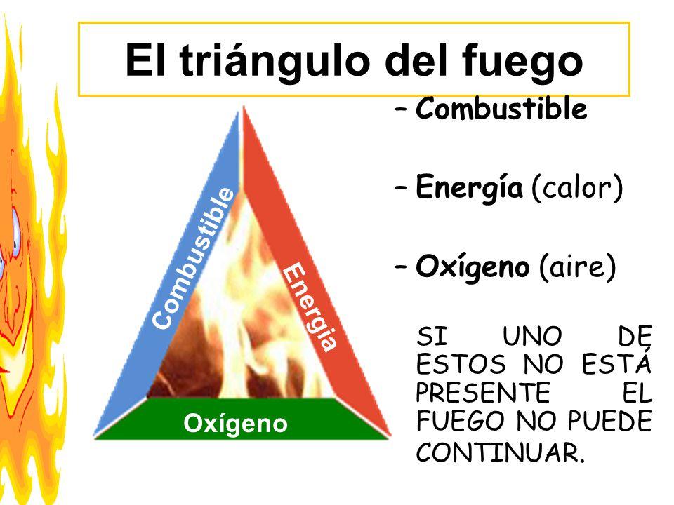 El triángulo del fuego Combustible Energía (calor) Oxígeno (aire)