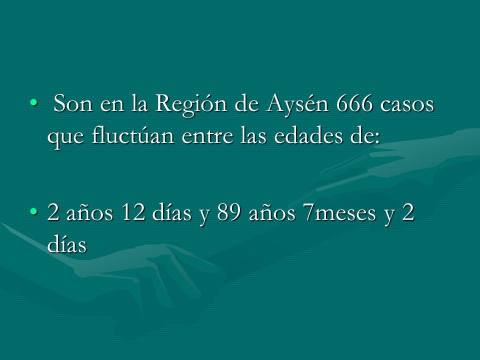 Son en la Región de Aysén 666 casos que fluctúan entre las edades de: