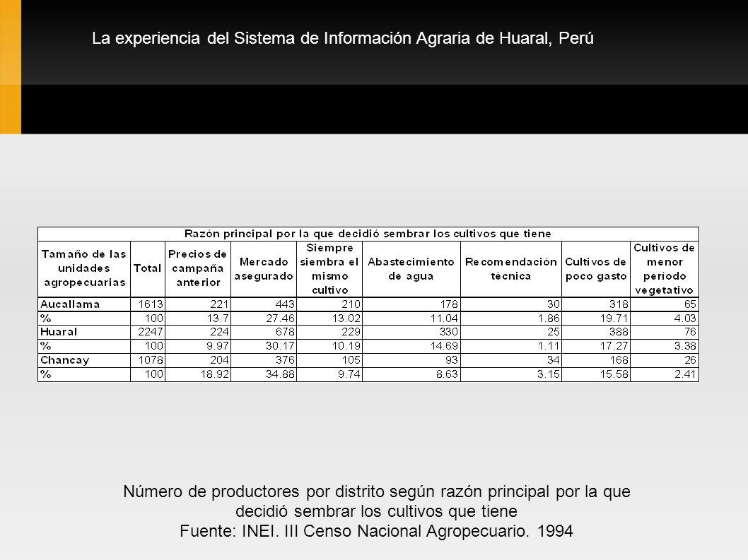 Fuente: INEI. III Censo Nacional Agropecuario. 1994