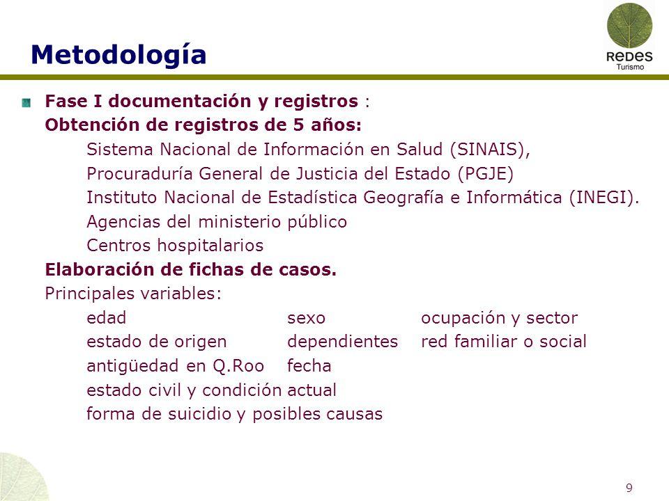 Metodología Fase II El entorno del suicida.