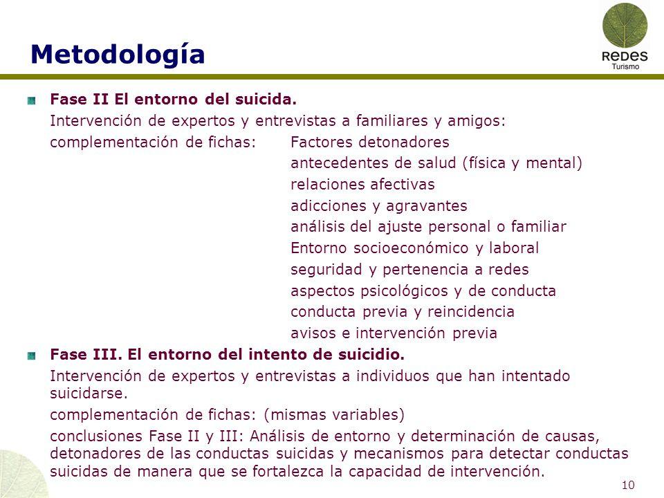Metodología Fase IV. Perspectivas del suicidio en Quintana Roo.