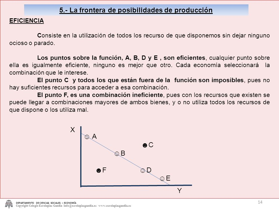 5.- La frontera de posibilidades de producción