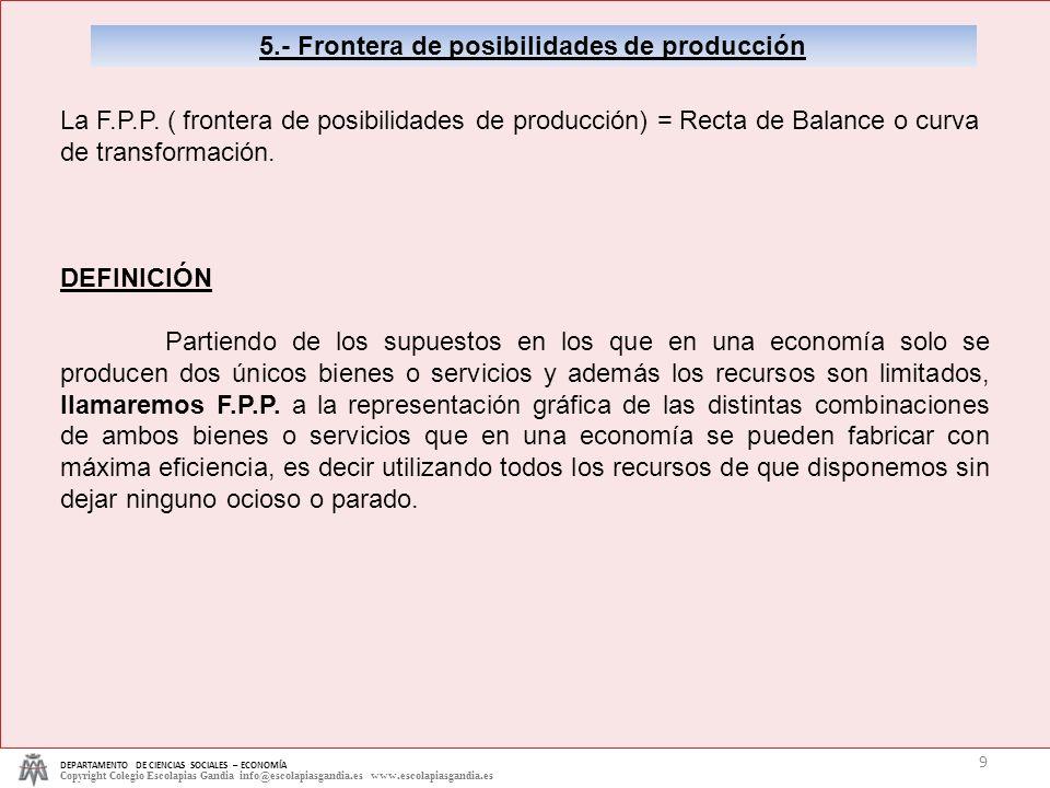 5.- Frontera de posibilidades de producción