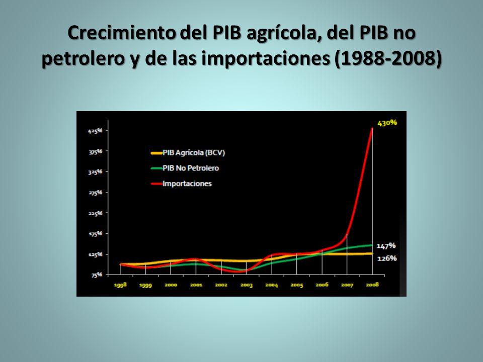 Crecimiento del PIB agrícola, del PIB no petrolero y de las importaciones (1988-2008)