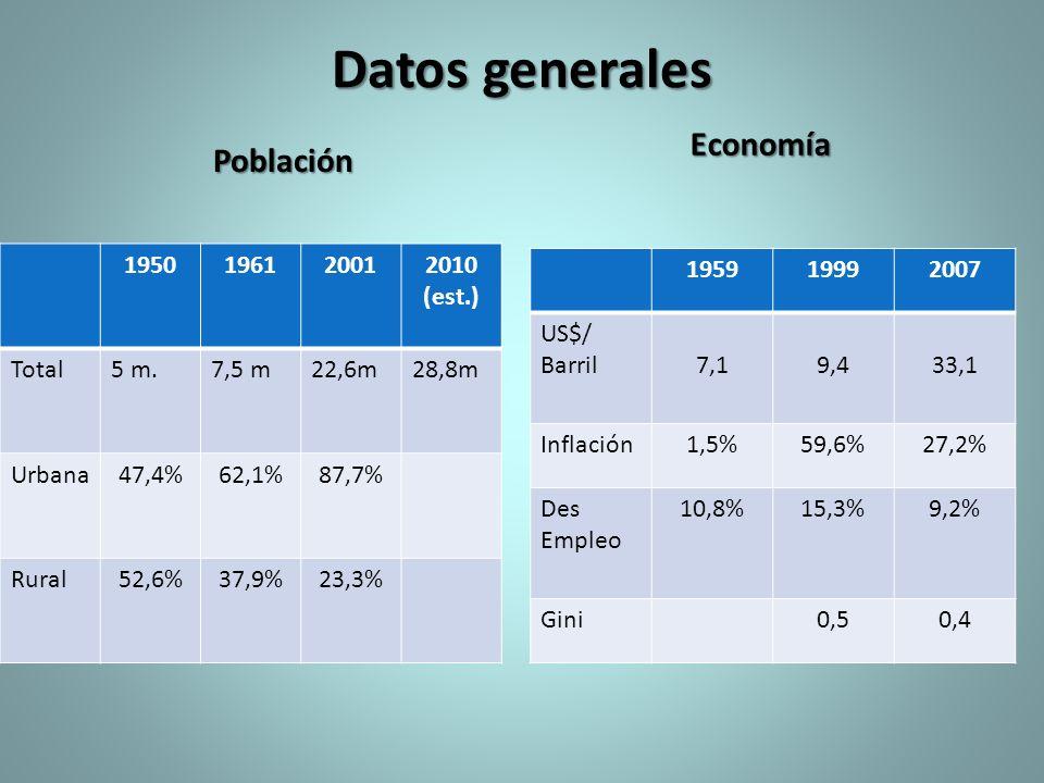 Datos generales Economía Población 1950 1961 2001 2010 (est.) Total