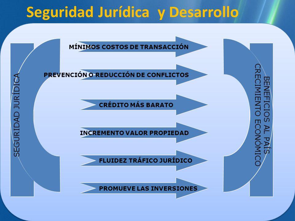 Seguridad Jurídica y Desarrollo