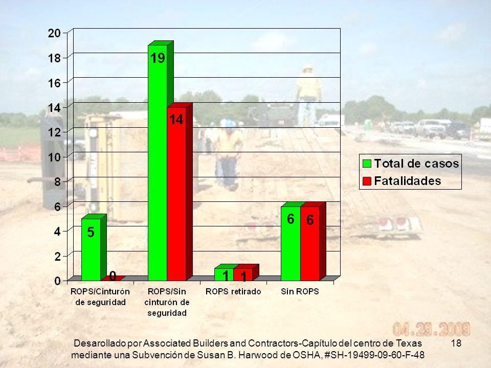 En esta grafica podemos ver el total de casos y fatalidades.