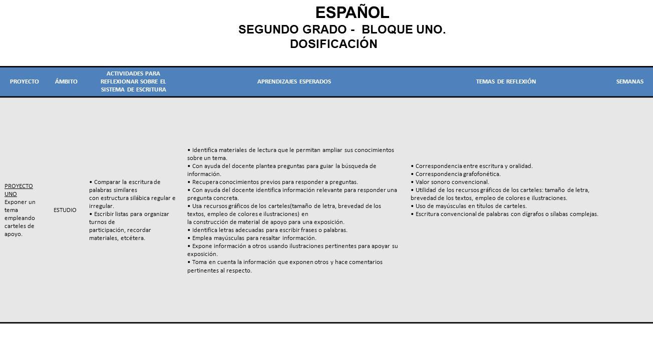 ESPAÑOL SEGUNDO GRADO - BLOQUE UNO. DOSIFICACIÓN PROYECTO ÁMBITO