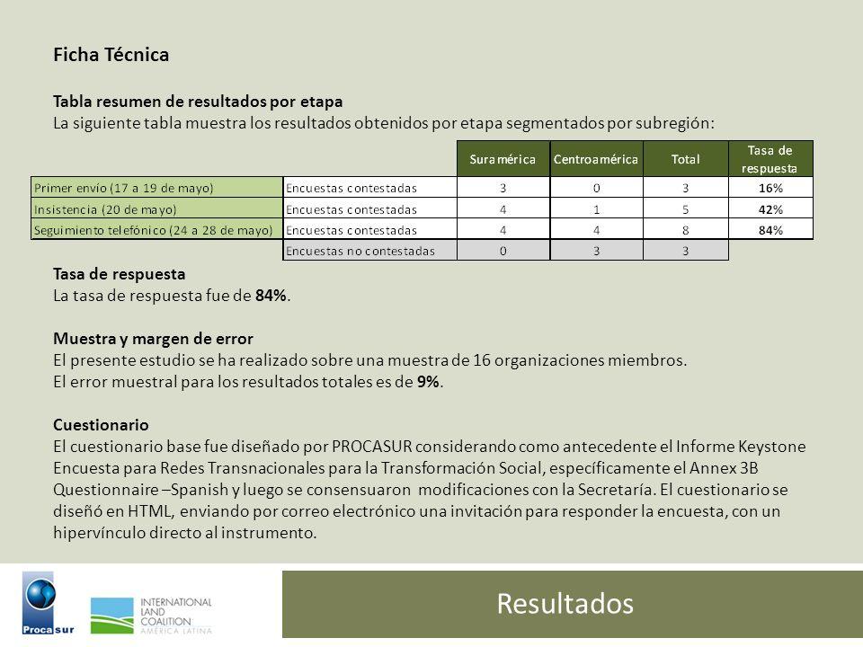 Resultados Ficha Técnica Tabla resumen de resultados por etapa