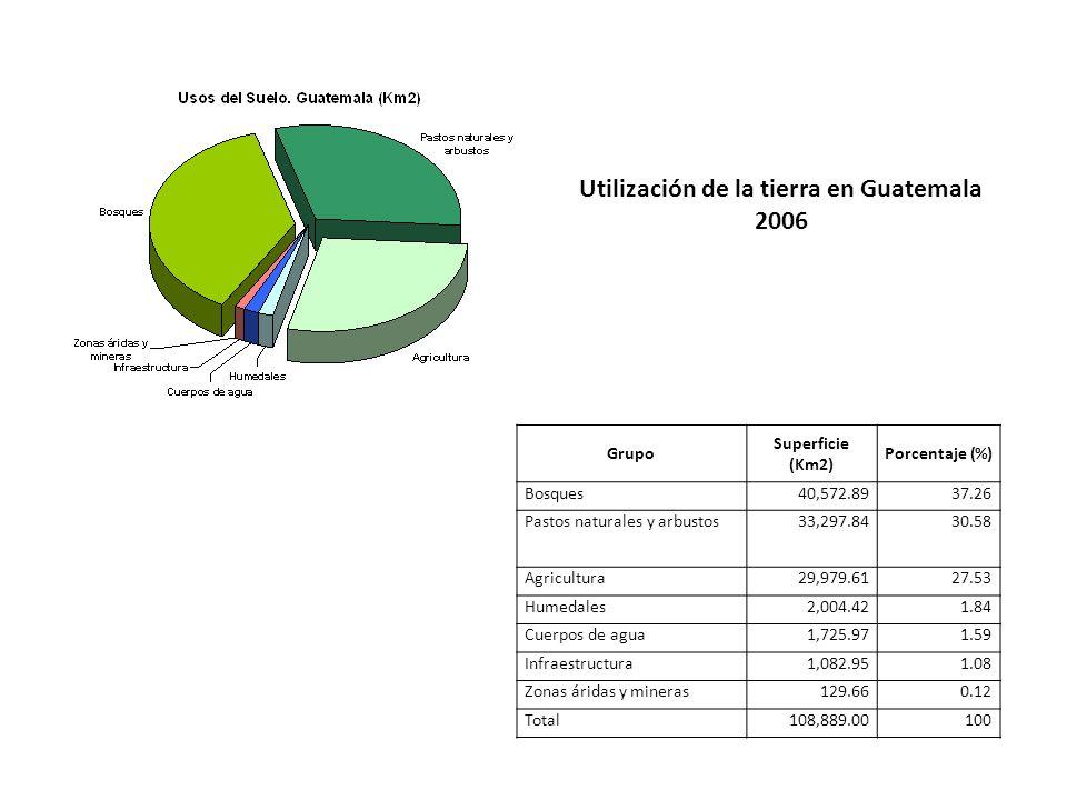 Utilización de la tierra en Guatemala