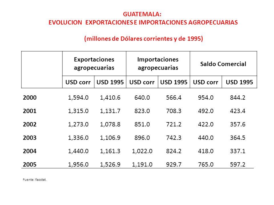 EVOLUCION EXPORTACIONES E IMPORTACIONES AGROPECUARIAS