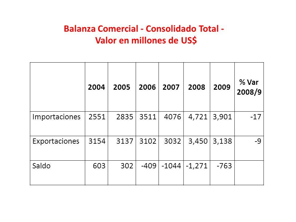 Balanza Comercial - Consolidado Total - Valor en millones de US$