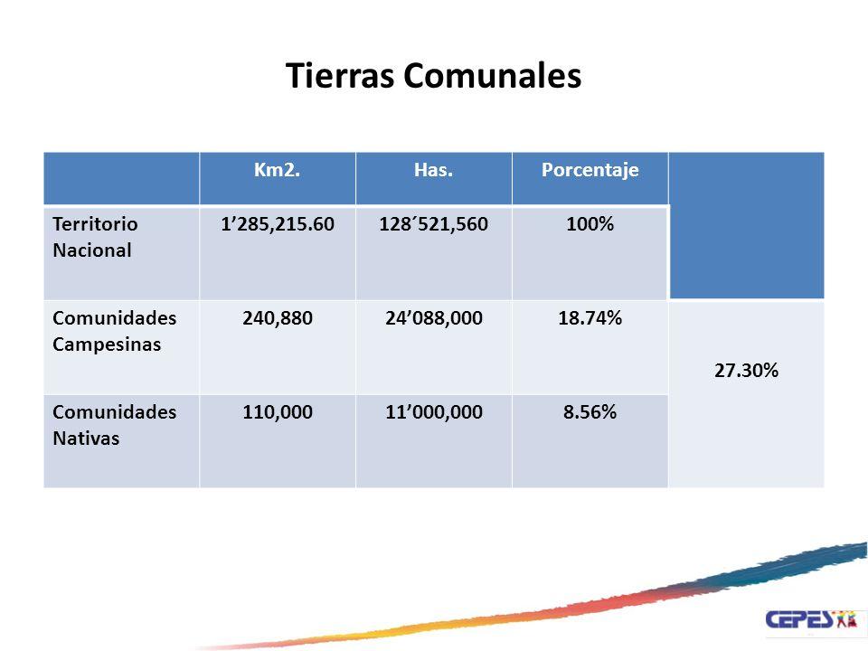 Tierras Comunales Km2. Has. Porcentaje Territorio Nacional