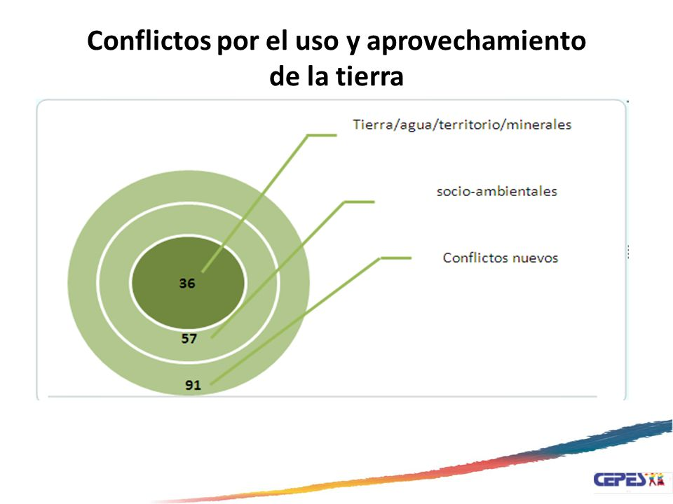 Conflictos por el uso y aprovechamiento de la tierra