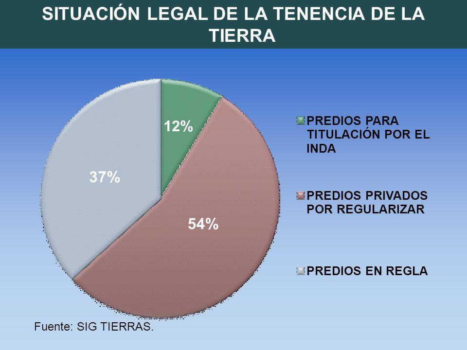SITUACIÓN LEGAL DE LA TENENCIA DE LA TIERRA