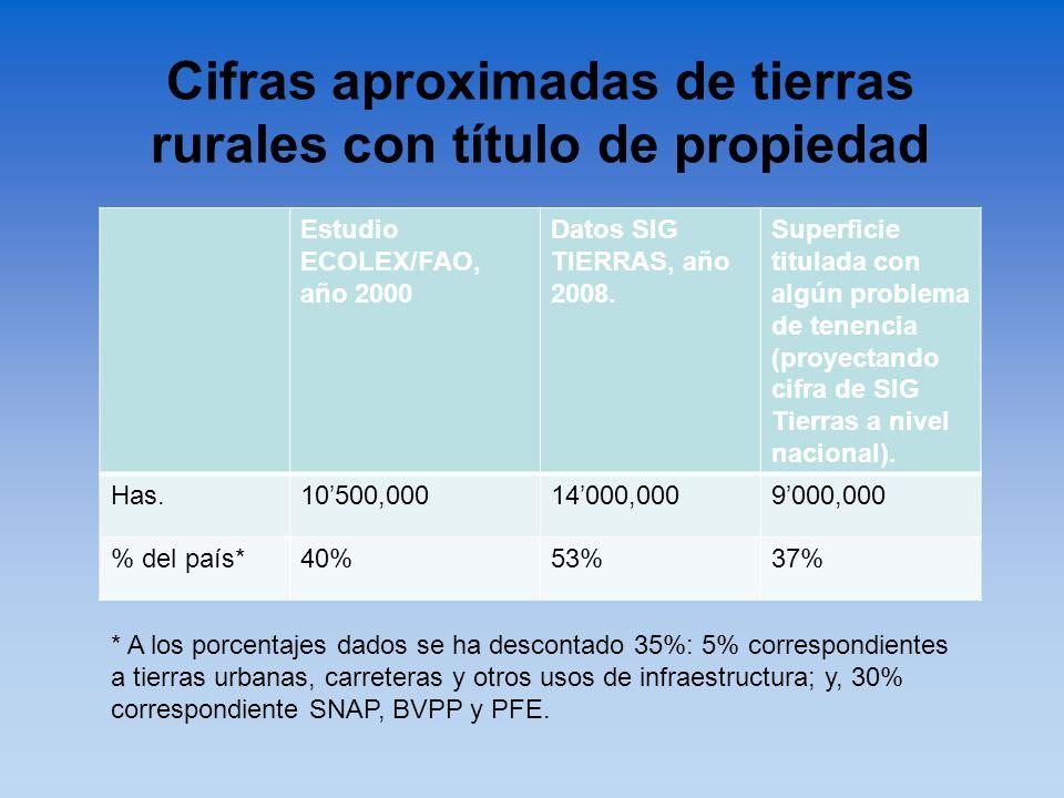 Cifras aproximadas de tierras rurales con título de propiedad