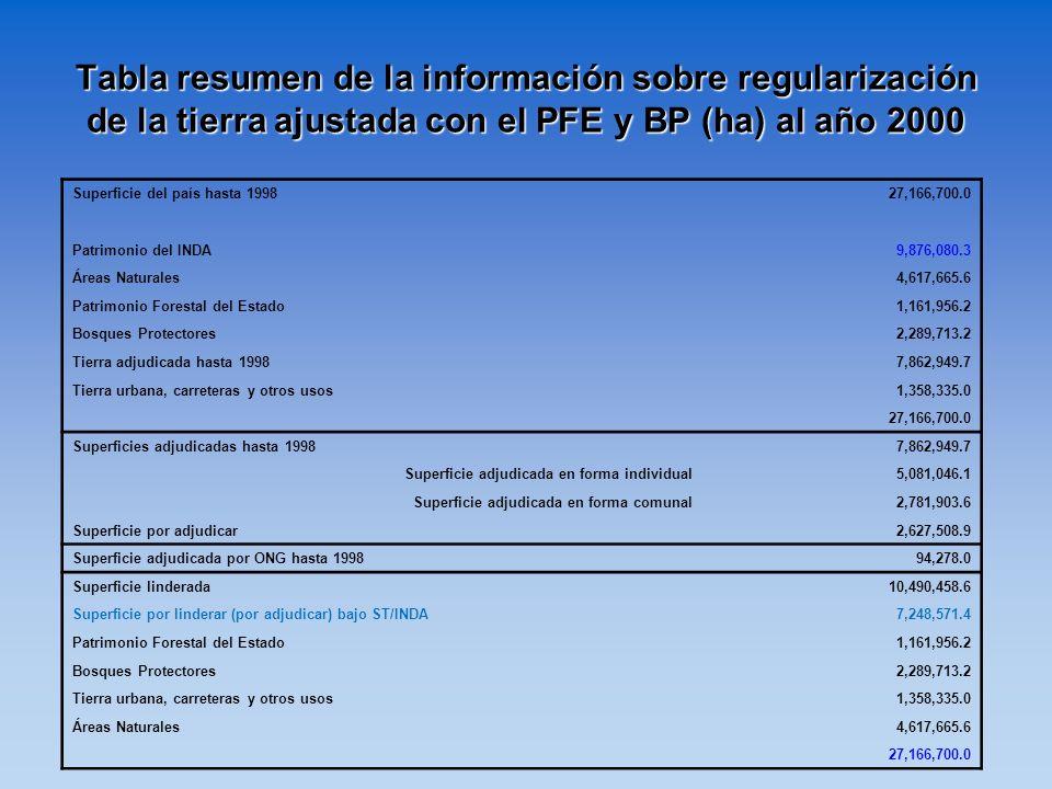Tabla resumen de la información sobre regularización de la tierra ajustada con el PFE y BP (ha) al año 2000