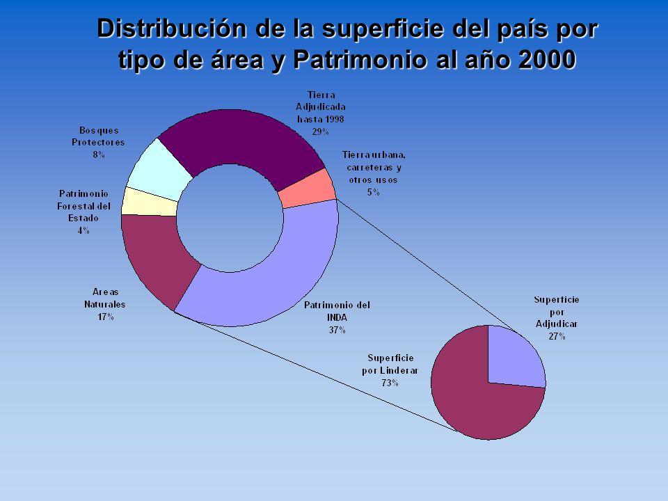 Distribución de la superficie del país por tipo de área y Patrimonio al año 2000