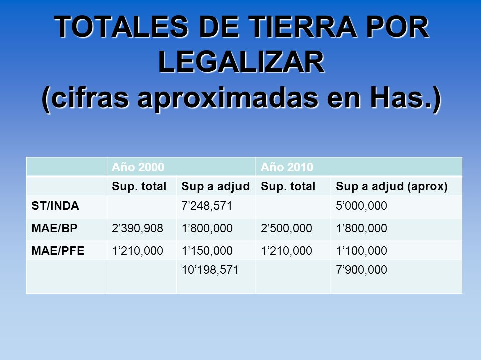 TOTALES DE TIERRA POR LEGALIZAR (cifras aproximadas en Has.)
