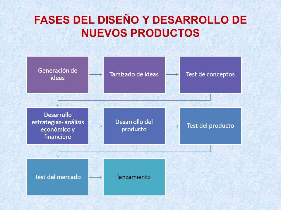 FASES DEL DISEÑO Y DESARROLLO DE NUEVOS PRODUCTOS