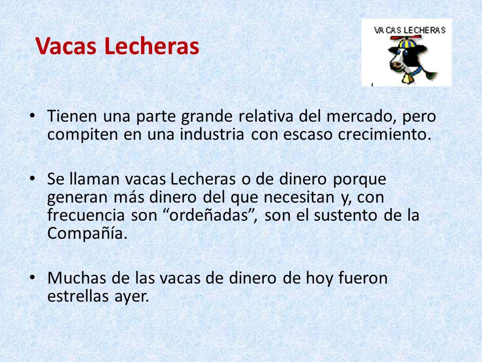 Vacas Lecheras Tienen una parte grande relativa del mercado, pero compiten en una industria con escaso crecimiento.