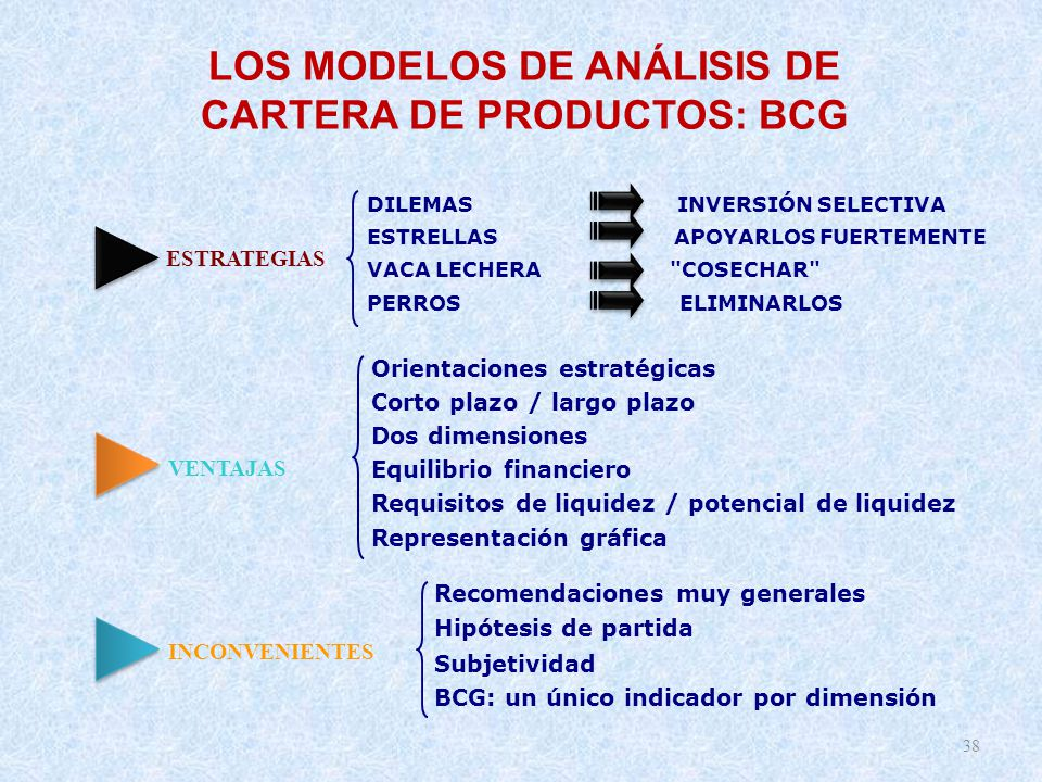 LOS MODELOS DE ANÁLISIS DE CARTERA DE PRODUCTOS: BCG