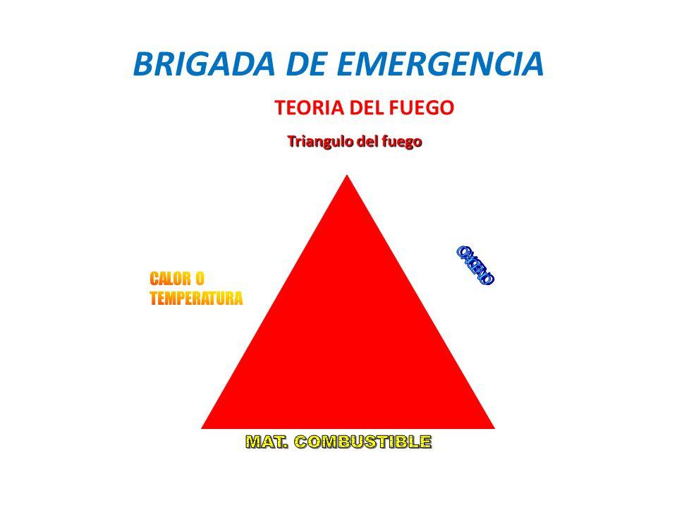 BRIGADA DE EMERGENCIA TEORIA DEL FUEGO Triangulo del fuego