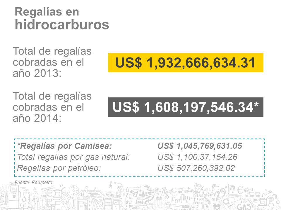 hidrocarburos US$ 1,932,666,634.31 US$ 1,608,197,546.34* Regalías en