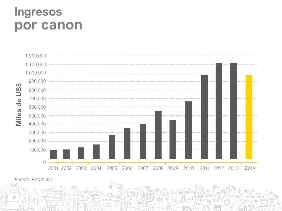 por canon Ingresos Miles de US$ 1,200,000 2001 2002 2006 2007 2008