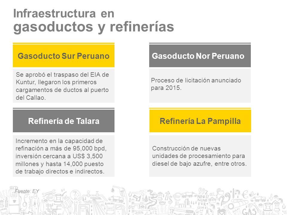 gasoductos y refinerías