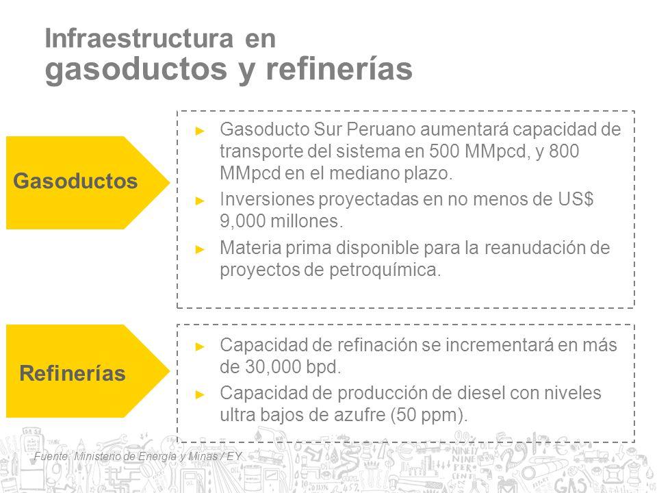Infraestructura en gasoductos y refinerías