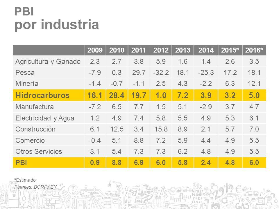 por industria PBI Hidrocarburos 16.1 28.4 19.7 1.0 7.2 3.9 3.2 5.0