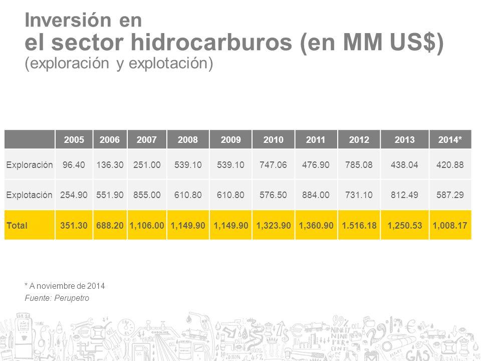 el sector hidrocarburos (en MM US$)