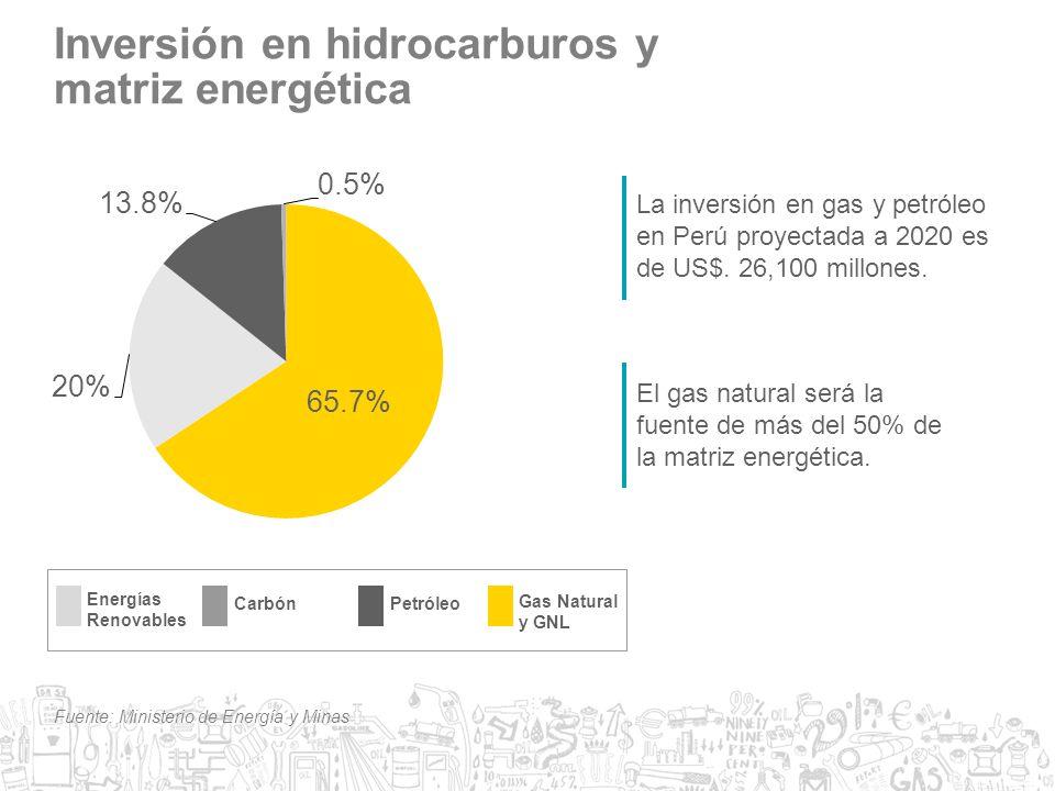 Inversión en hidrocarburos y matriz energética