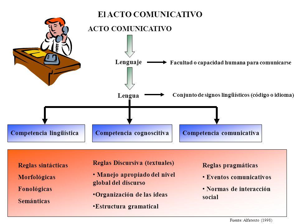 El ACTO COMUNICATIVO ACTO COMUNICATIVO Lenguaje Lengua