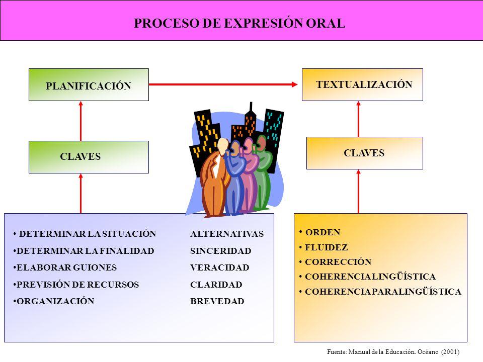 PROCESO DE EXPRESIÓN ORAL