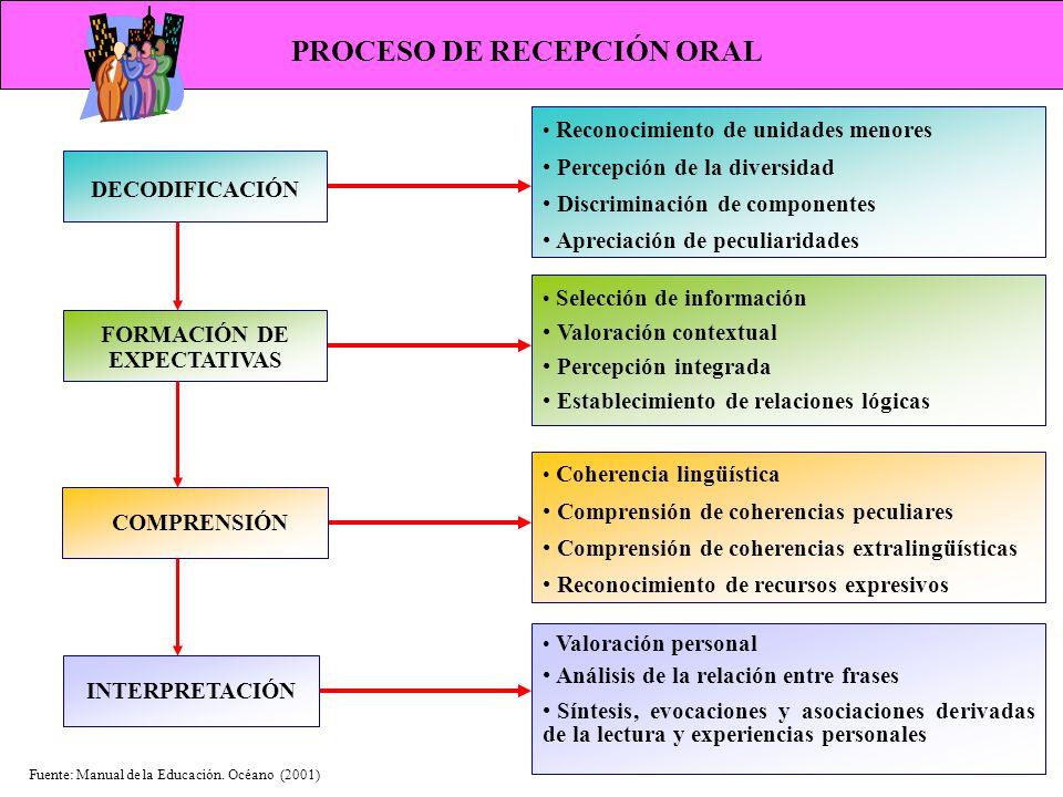PROCESO DE RECEPCIÓN ORAL FORMACIÓN DE EXPECTATIVAS