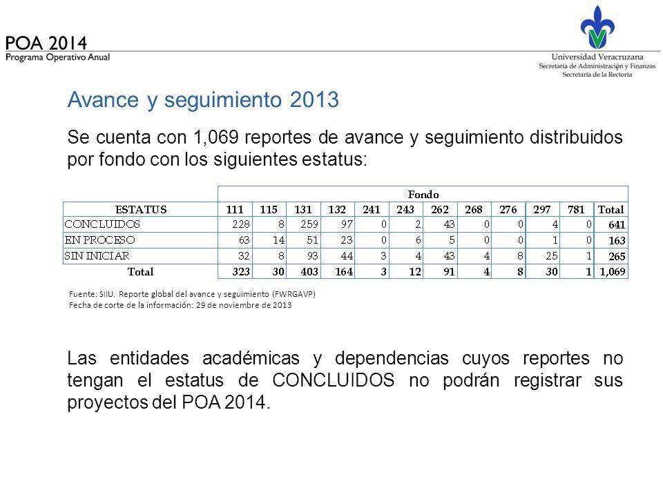 Avance y seguimiento 2013 Se cuenta con 1,069 reportes de avance y seguimiento distribuidos por fondo con los siguientes estatus: