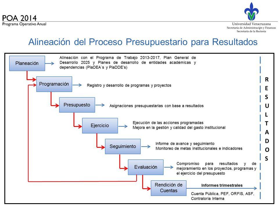 Alineación del Proceso Presupuestario para Resultados