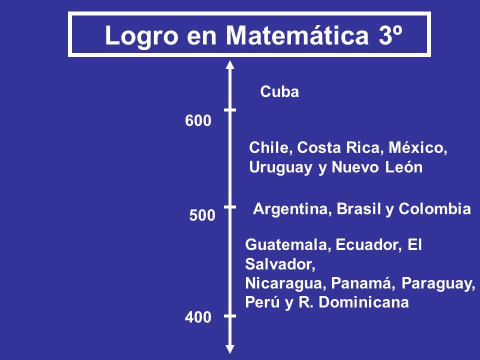 Logro en Matemática 3º Cuba 600 Chile, Costa Rica, México,