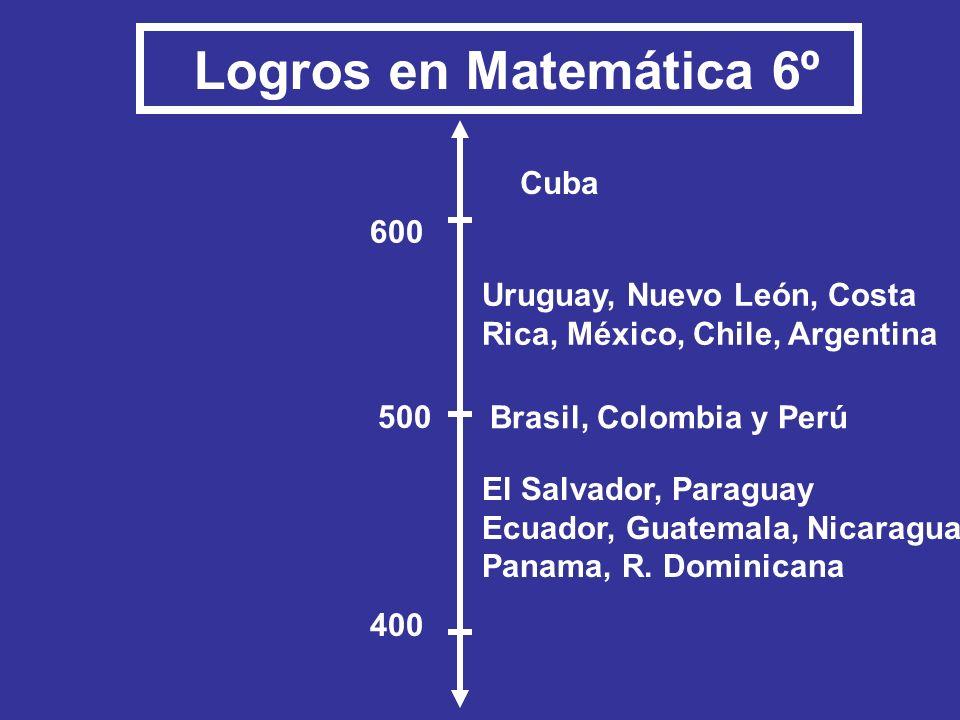 Logros en Matemática 6º Cuba 400 600 Uruguay, Nuevo León, Costa
