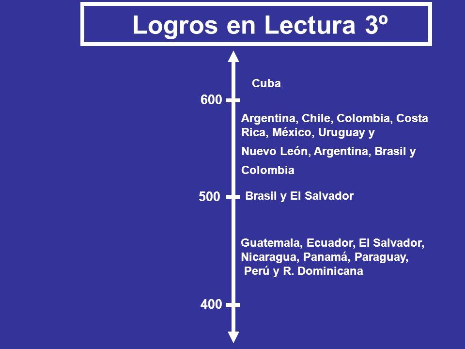 Logros en Lectura 3º 600 500 400 Cuba